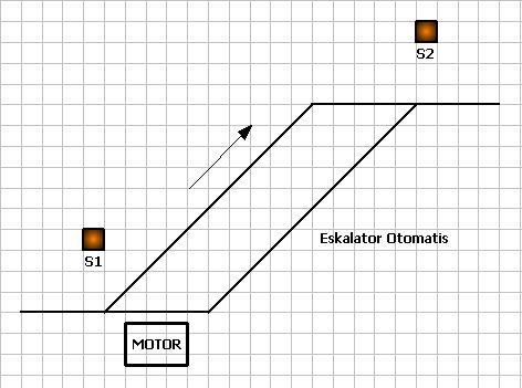 Contoh Program Ladder Eskalator Otomatis Menggunakan Plc Omron