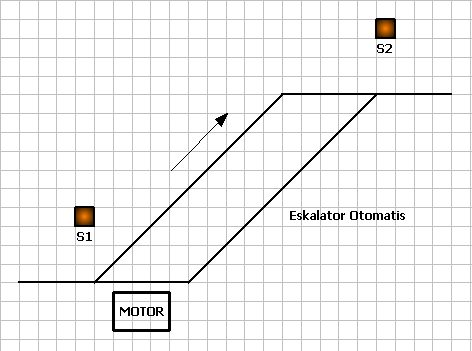 Aplikasi plc eskalator otomatis teknik elektro links eska1 ccuart Gallery