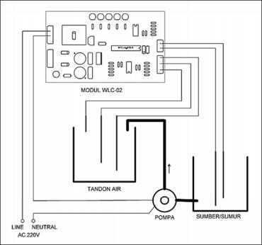 WLC-02: Kontroler Level Air Dengan Sensor Level Air Sumber ... on