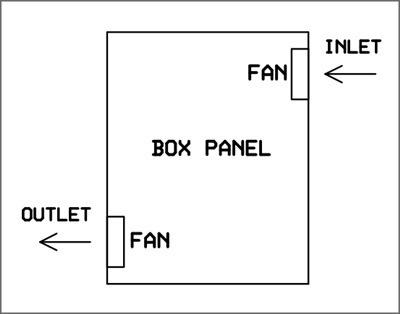 Aplikasi thermostat nr100 sebagai pendingin panel listrik teknik gambar di samping adalah ilustrasi sederhana sistem pendingin panel listrik menggunakan 2 buah fan untuk menghasilkan sirkulasi udara asfbconference2016 Choice Image